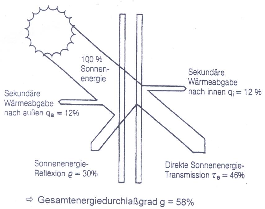 Charmant Sonnenenergie Diagramme Fotos - Elektrische Schaltplan ...