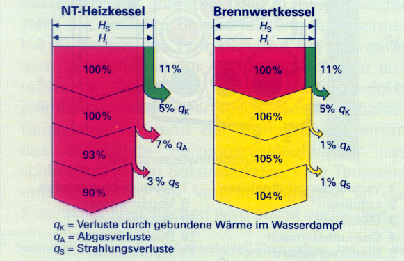 Gas-/Ölspezialkessel Gebläse